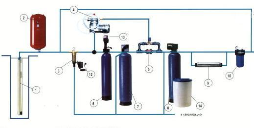Технологическая схема очистки воды в коттедже.
